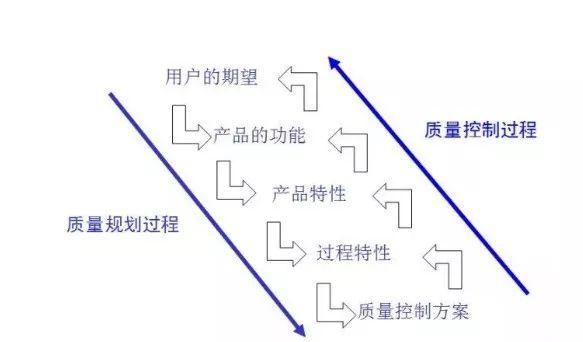 干货分享,5 Why分析法的深度剖析
