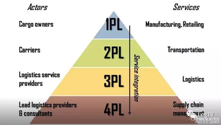 如何定义3PL和4PL?区别是什么?