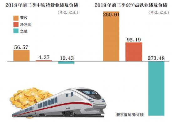铁路资产上市潮涌 京沪高铁后还有谁,谁会分享盛宴?
