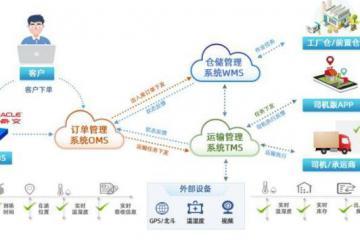 锐特信息携手华润五丰,建设农产品智慧仓配一体化平台