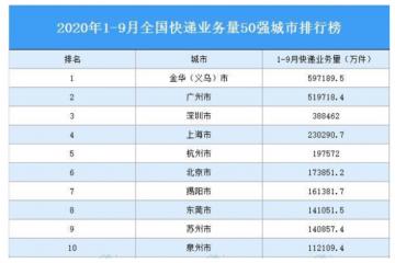 义乌快递量全球第一登热搜 中国快递行业现状赶紧来了解下