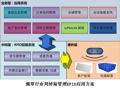 烟草行业周转箱管理RFID应用方案