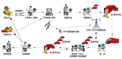 FLUX.TMS 运输管理系统