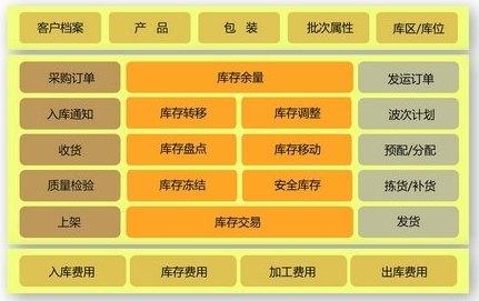 FLUX.WMS 仓储管理系统