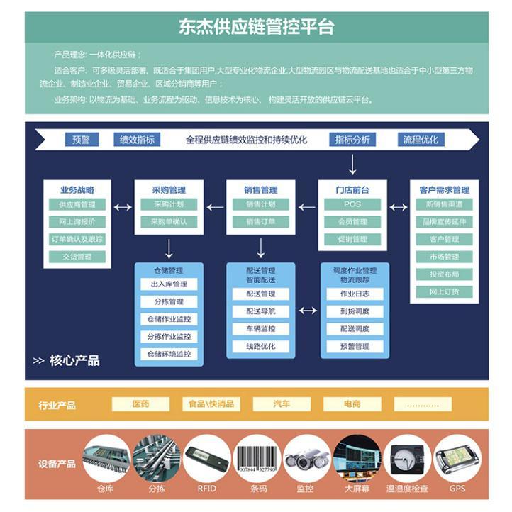 SCM供应链管控平台