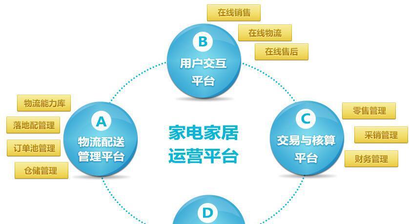 家电家居行业万博体育官网登录网页版系统解决方案