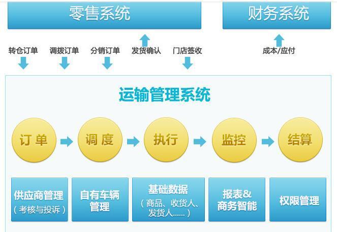 商贸零售行业万博体育官网登录网页版系统解决方案