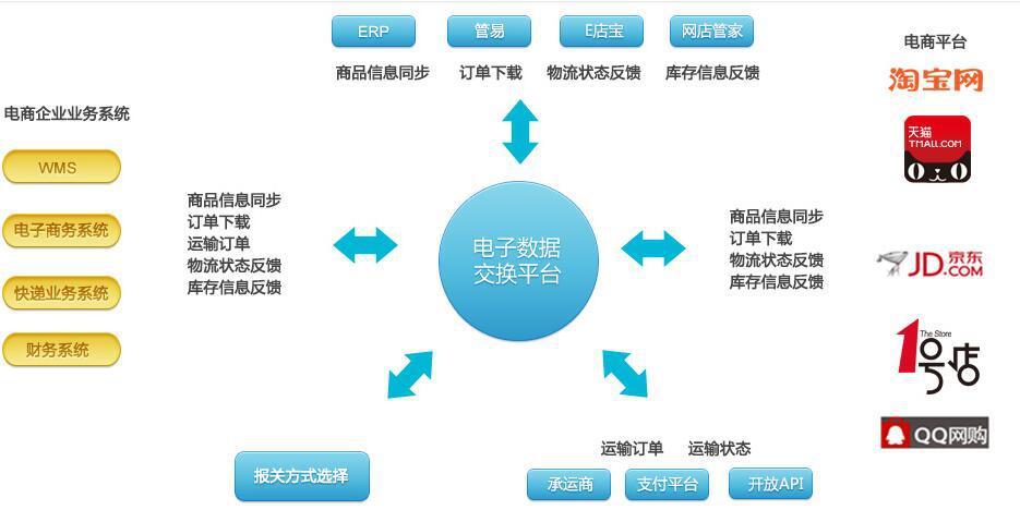 电商/跨境电商万博体育官网登录网页版系统解决方案