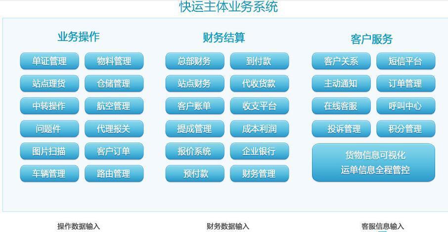快运快递万博体育官网登录网页版系统解决方案