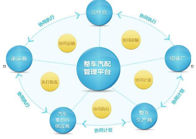 整车、零部件、售后万博体育官网登录网页版的全业务流程信息化管控方案
