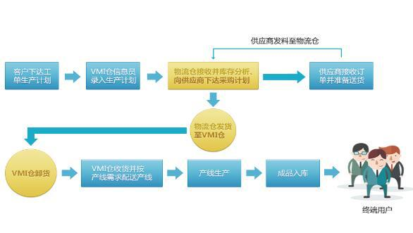 生产制造行业万博体育官网登录网页版系统解决方案