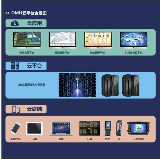OMH云平台全景图