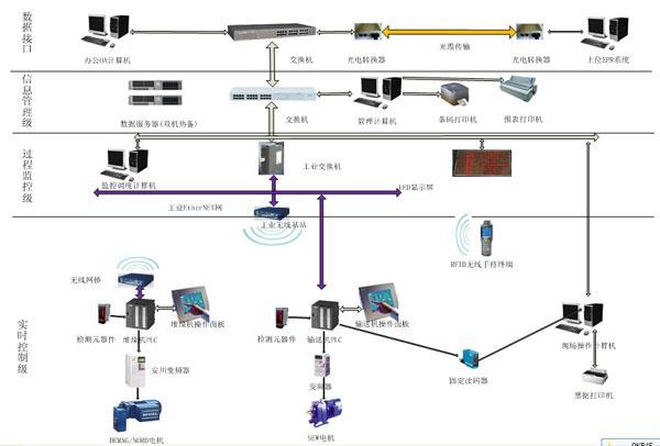 北京高科 自动化仓库 信息管理与监控系统