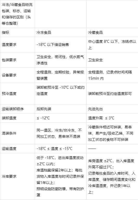 四冷冻冷藏食品万博体育官网登录网页版包装标志.png