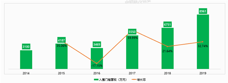 权威发布2019中国冷链万博体育官网登录网页版百强企业分析报告